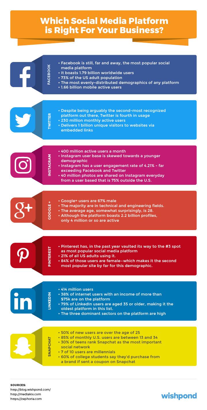 طرح ۱۱ مرحله ای بازاریابی در شبکه های اجتماعی آکادمی سارینا