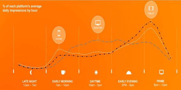 گزارش به صورت نمودار از میزان استفادهی تبلت، رایانه و موبایل
